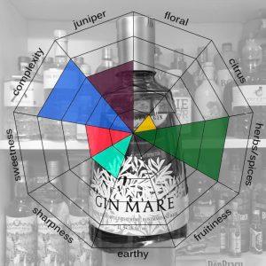 Gin Mare Tastingprofil